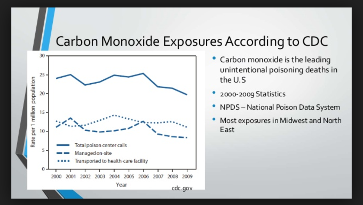 Stats on carbon monoxide exposure from the CDC.