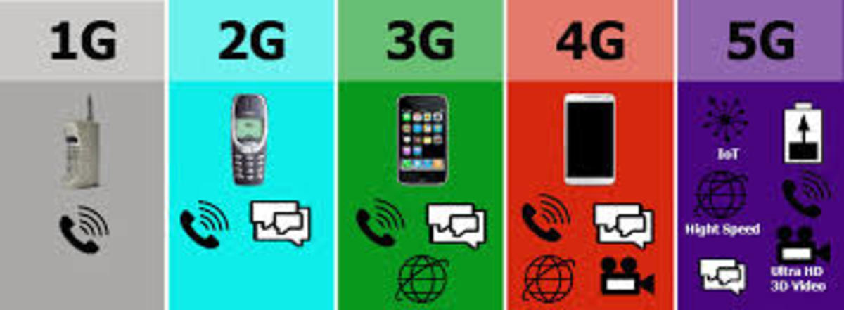 A depiction regarding how wireless networks' capabilities have evolved from 1G to 5G.