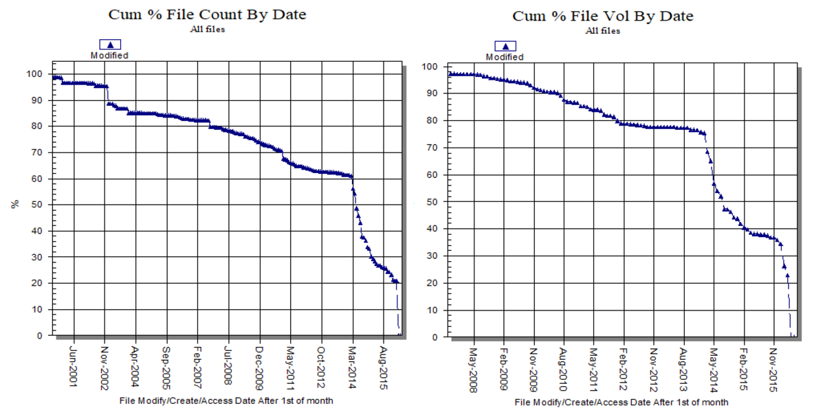 File Count and Size Profiles by Modified Date