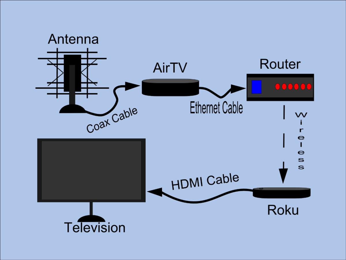 My AirTV and Sling TV Setup