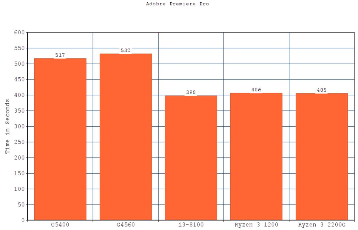 Time Taken to Render a 4K Video in Adobe Premiere Pro CC (Lower is Better)