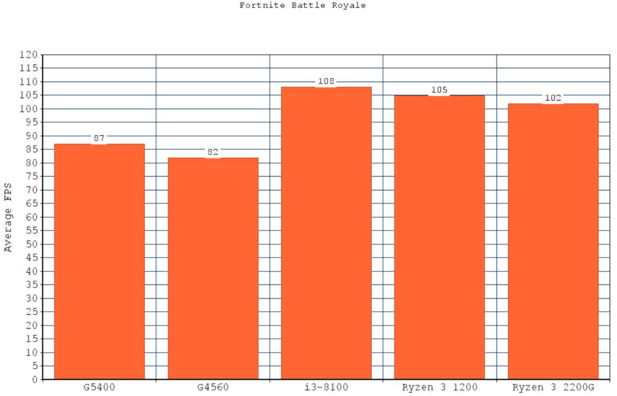 Fortnite Battle Royale Benchmark Results - FPS