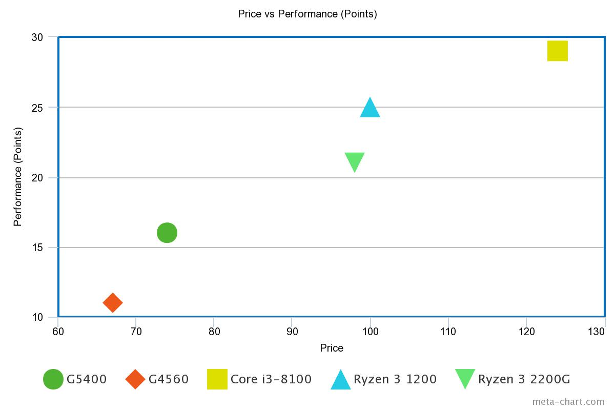 Scatter Plot: Price vs Performance