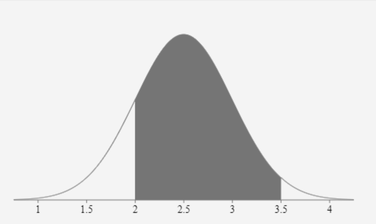 The shaded in the normal distribution above is the result from subtracting the lower tail from the cumulative distribution of 3.5.