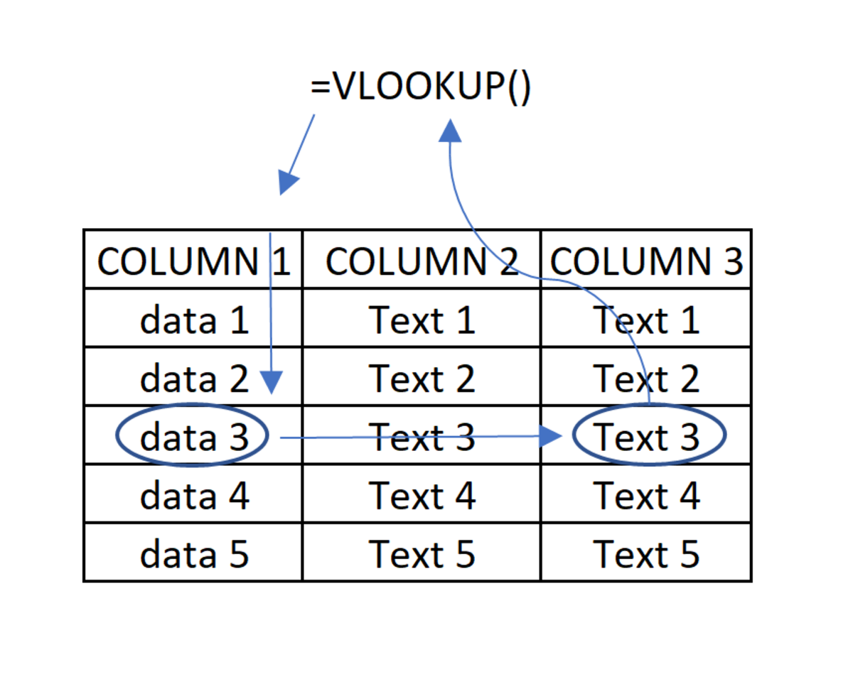 The VLOOKUP function can be easily understood from this illustration. A piece of data is referenced in the first column of a table array. A match is made, then text is returned to display data that comes from a preselected a column.