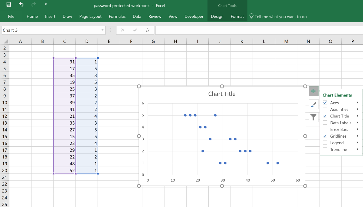 By default, axes, chart title, and gridlines are automatically placed on a chart when a chart is first created. It is up to the Excel use to add elements if needed.