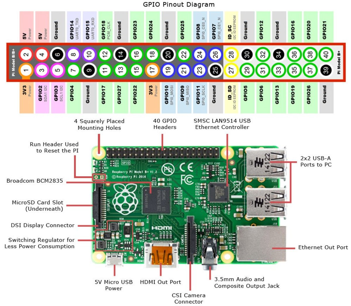 Raspberry Pi Pin configuration