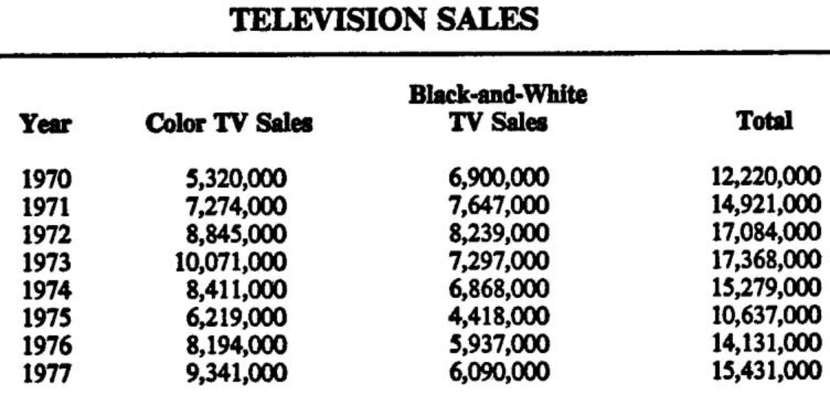 Television sales in the '70s alone.
