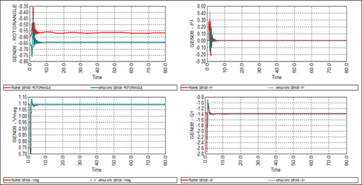 Figure 5. Impact of wind plant variation on parameters of G8 during three-phase fault on the 03-04 transmission line and faulted line 03-04 outage
