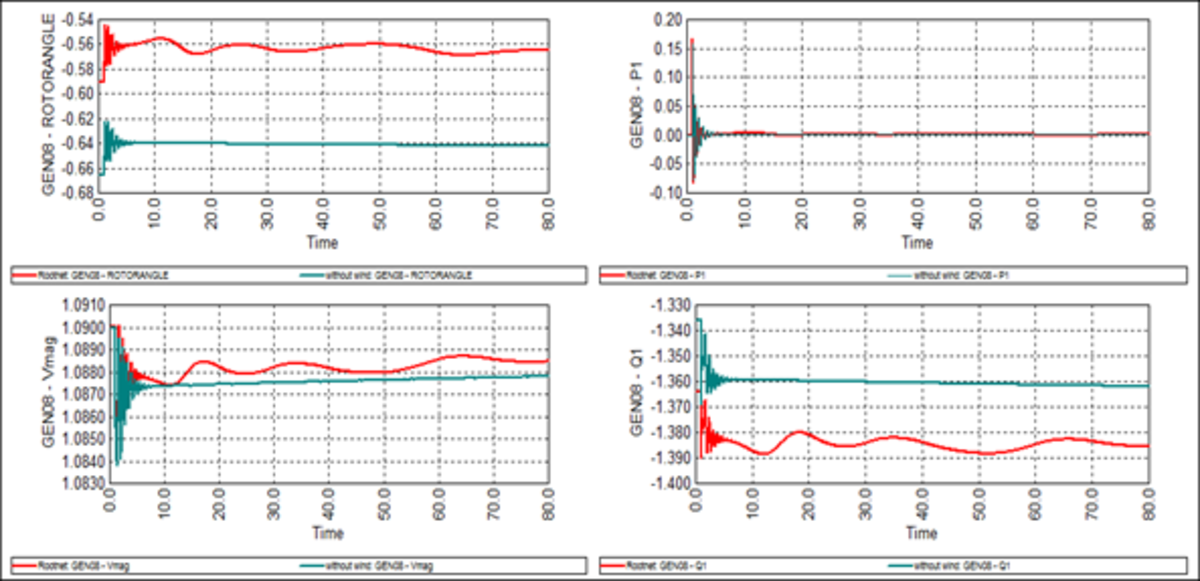 Figure 4. Impact of wind plant variation on parameters of G8 during outage of transmission line 03-04  (the green line without wind power and the red line with wind power )