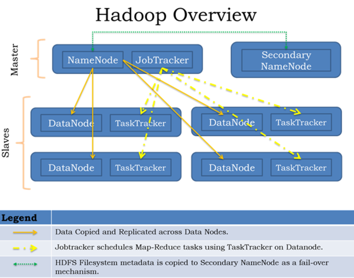 What Is Big Data Analysis With Hadoop? | TurboFuture