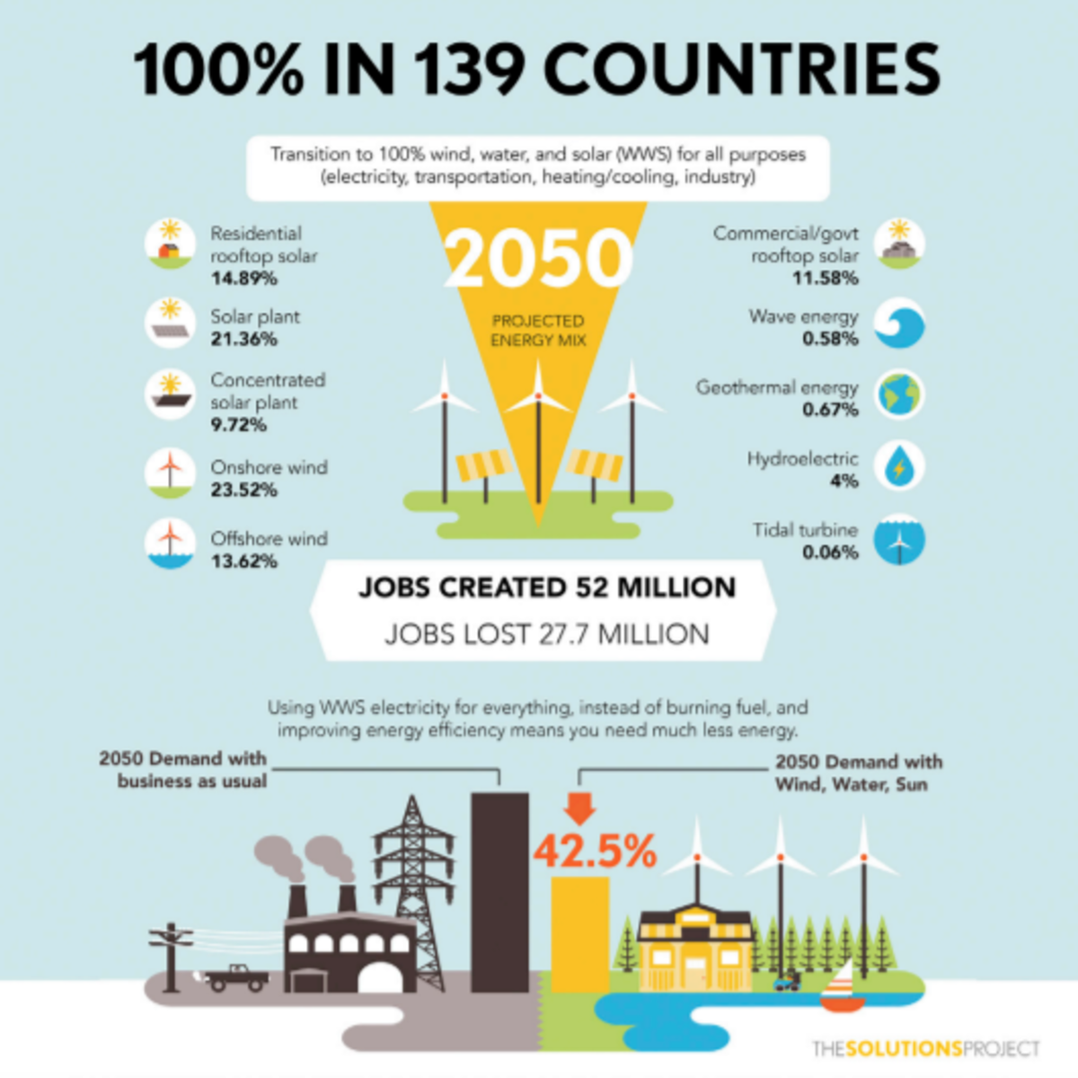 Researchers lay out a plan for nearly 140 countries that could be powered 100 percent by renewable energy by 2050.