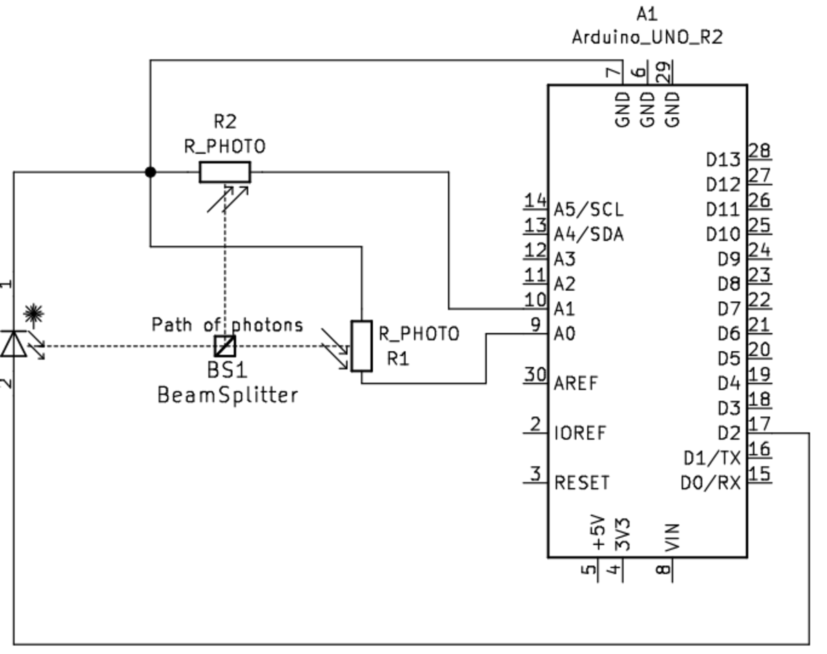 The optical circuit: a laser diode directed into a beam splitter, each path of the splitter is directed into a separate photo-resistor which is measured using an Arduino Uno