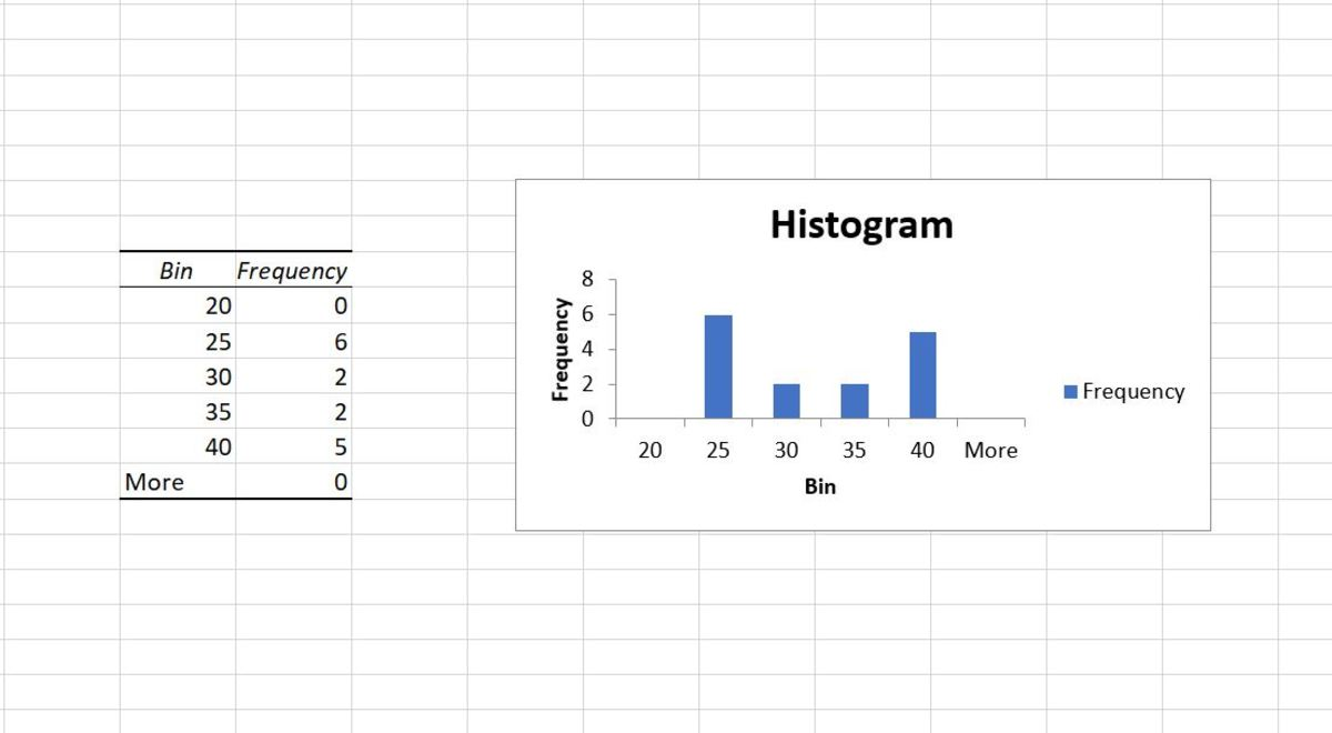 If you only choose the chart option for a histogram, a frequency distribution table will print with the corresponding histogram. Be sure to at least click the chart option for output or you will only get a frequency distribution table.