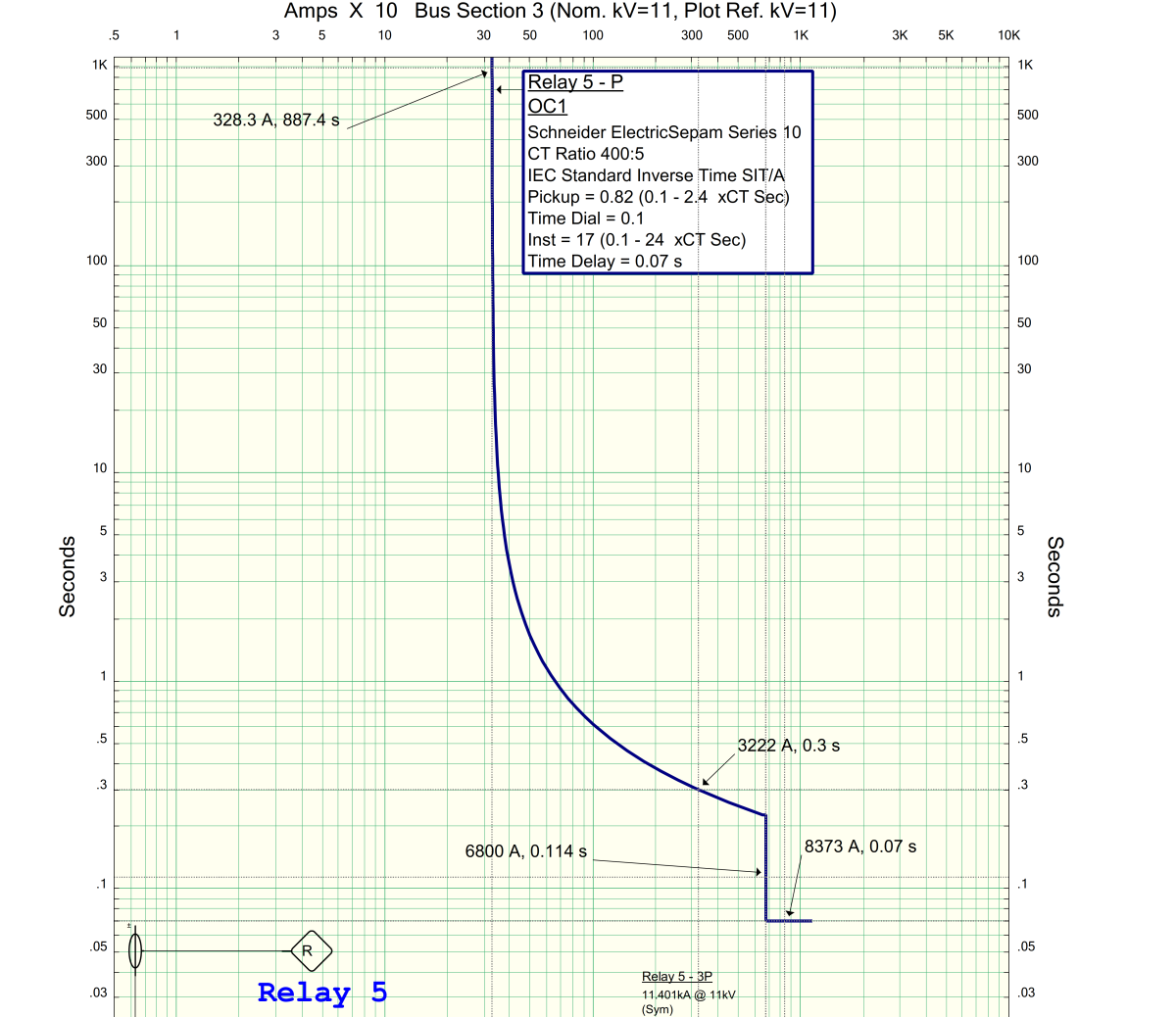 Typical standard inverse definite-time curve for the example relay settings demonstrated. The Inverse definite part and the instantaneous parts of the curve are integrated.