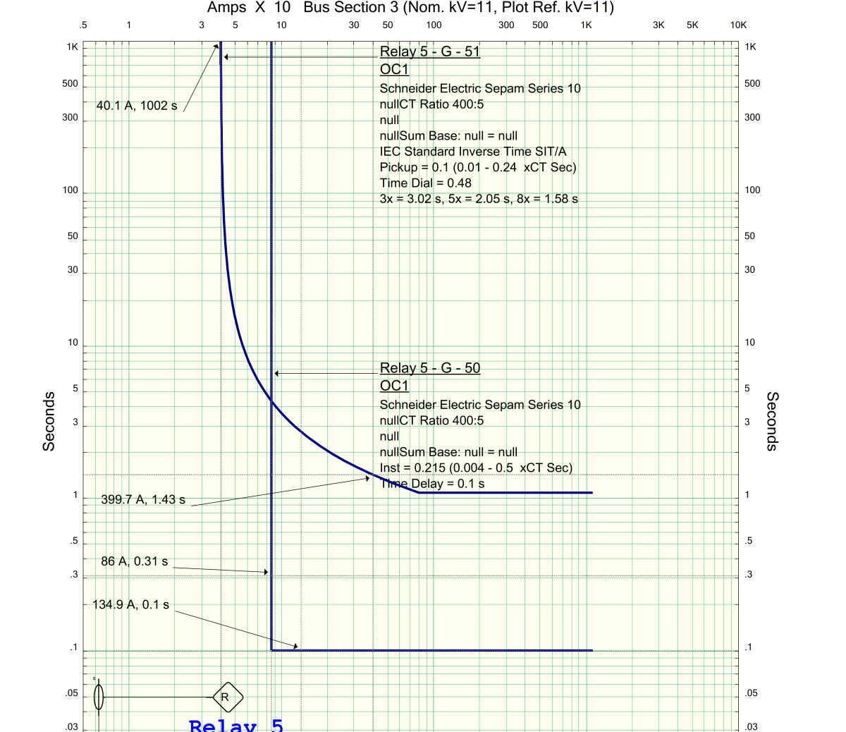 Typical standard inverse definite-time curve for the example earth fault relay settings demonstrated. The inverse definite part and the instantaneous parts of the curve are not integrated.