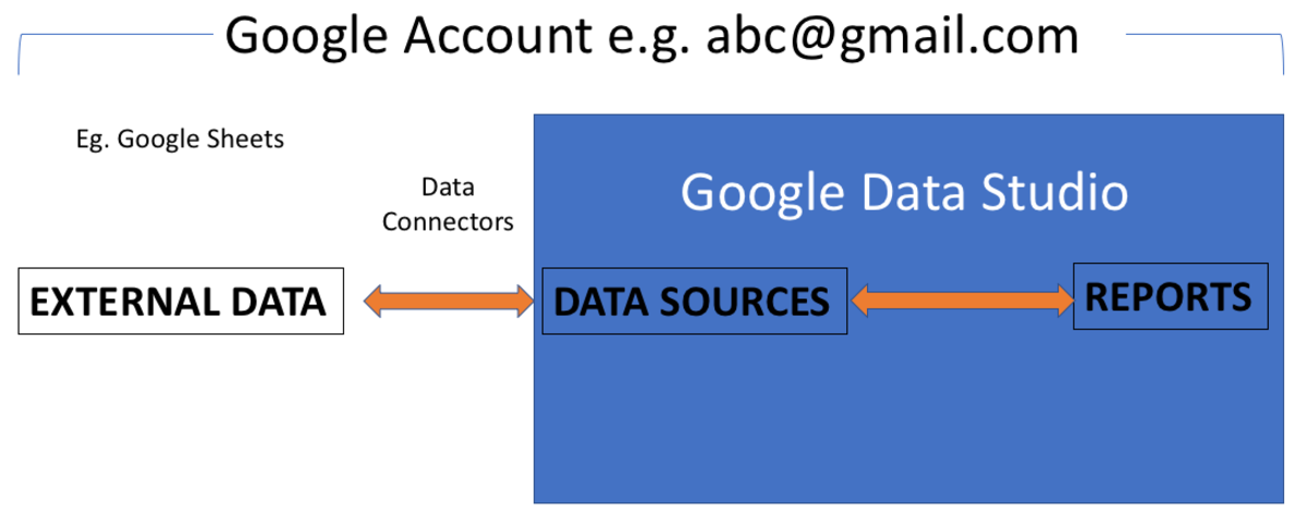 A data source can only directly connect to a single Google account