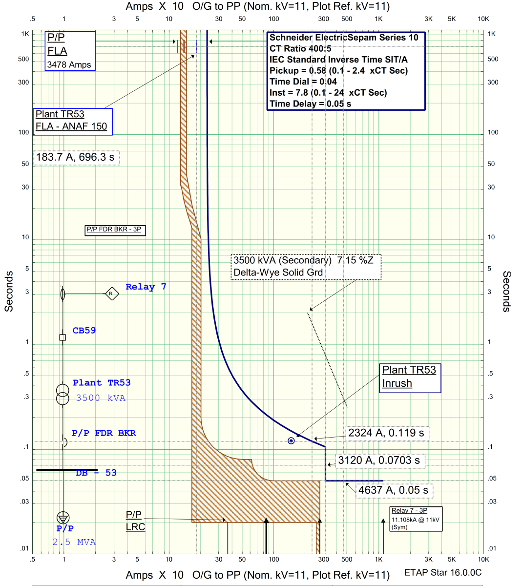 Transformer TCC curve for 50P and 51P functions.