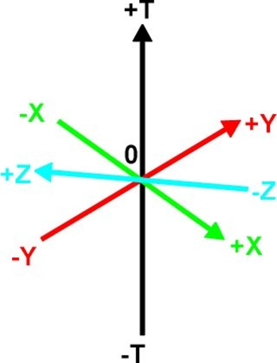 Fig. 6 shows the 4 mutually perpendicular axes of 4-D space.  These can represent 3 spatial axes and one time axis or 4 spatial axes x,y,z,w