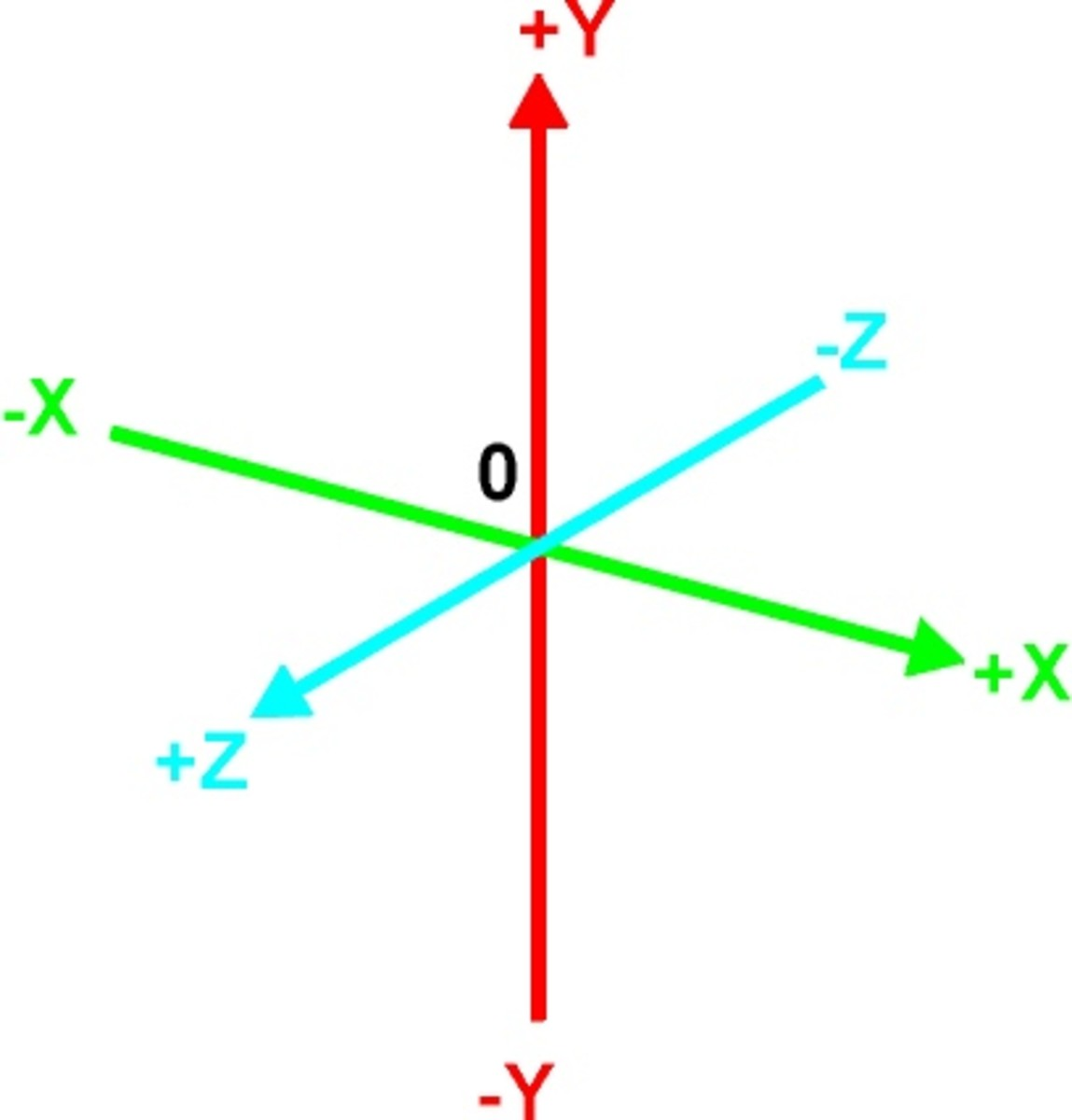 Fig. 4 The X,Y,Z Axes of 3-D Space