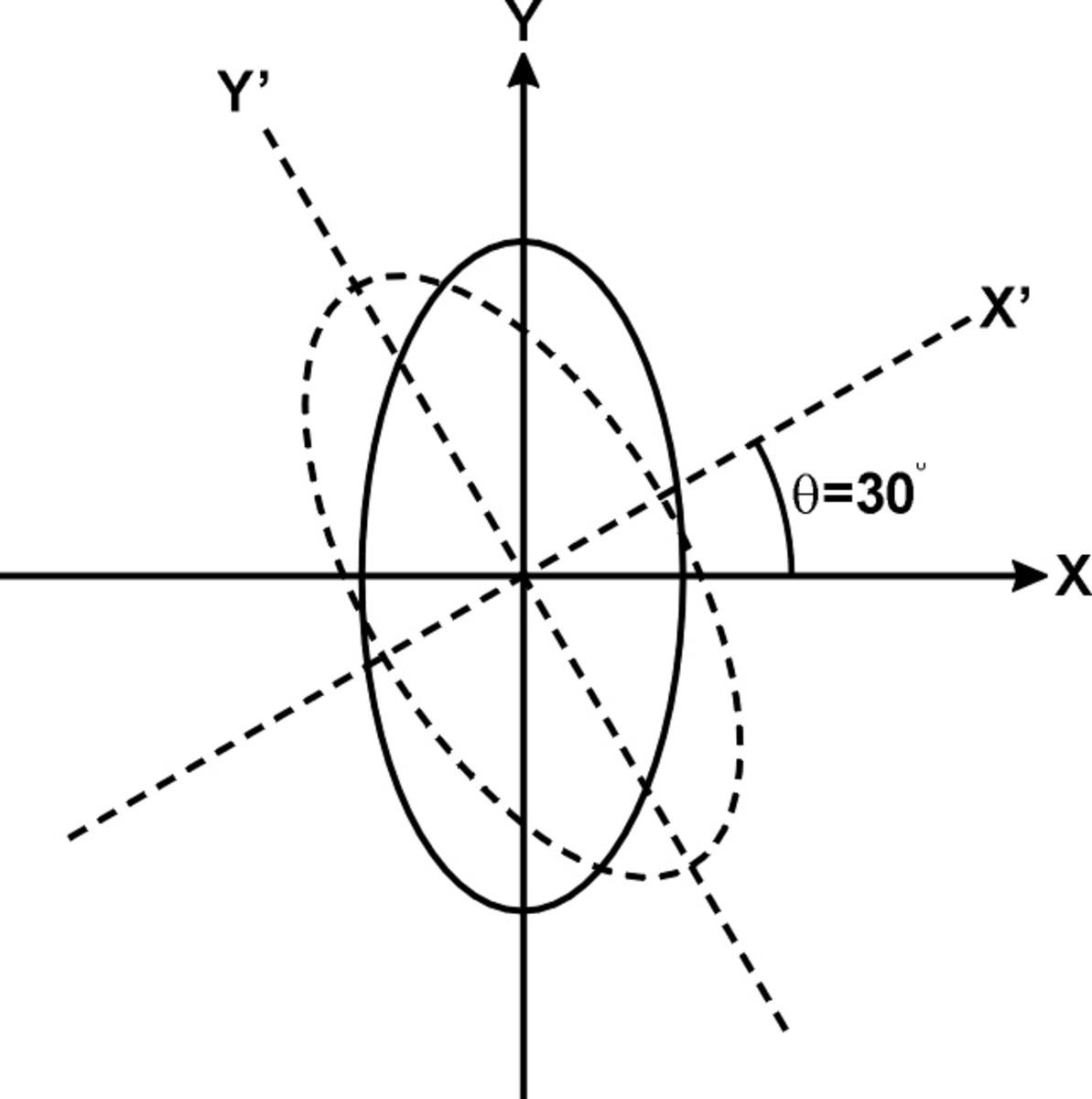 Fig 8 The rotation of a 2D figure on a single plane