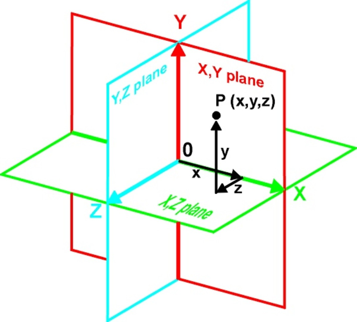 Fig. 5 shows the 3 planes that portray 3-D space.
