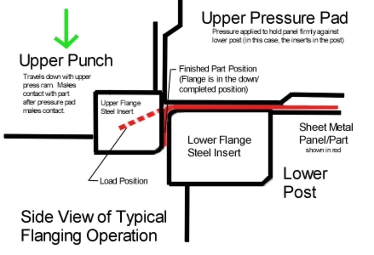 Fig. 4.  Diagram showing a sheet metal tab being formed downward into a flange.  Note the rounded corners on the steel inserts, done so to avoid marking or tearing the part.