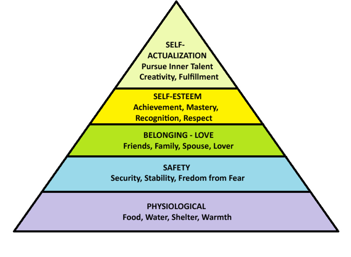 Maslow's Hierarchy of Needs, represented as a pyramid with the more basic needs at the bottom. A lower level must be satisfied and fulfilled before the person feels the need to move onto a higher pursuit.