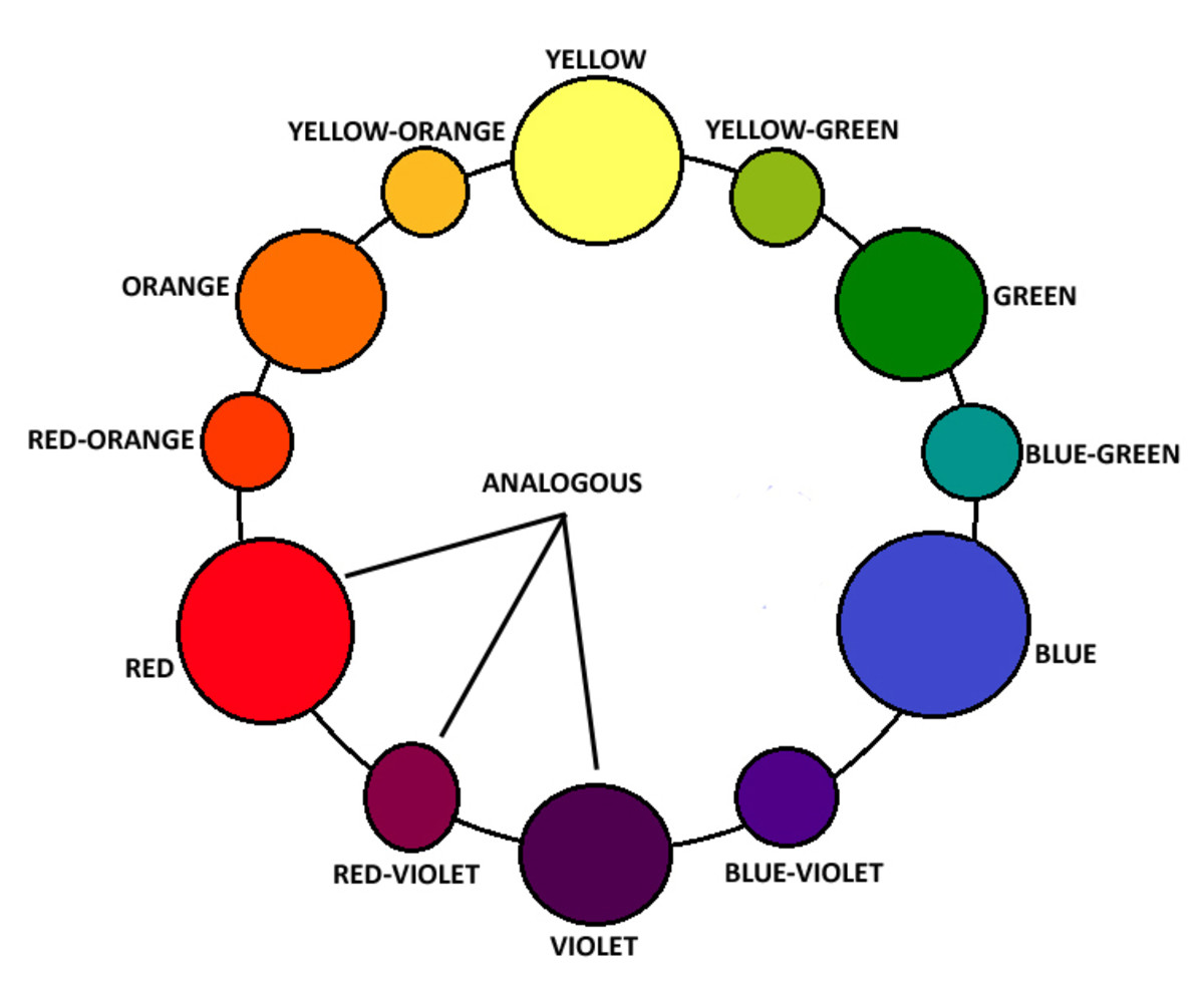 Analogous color scheme, colors are close to one another on the color wheel. Example using red, red-violet, and violet.