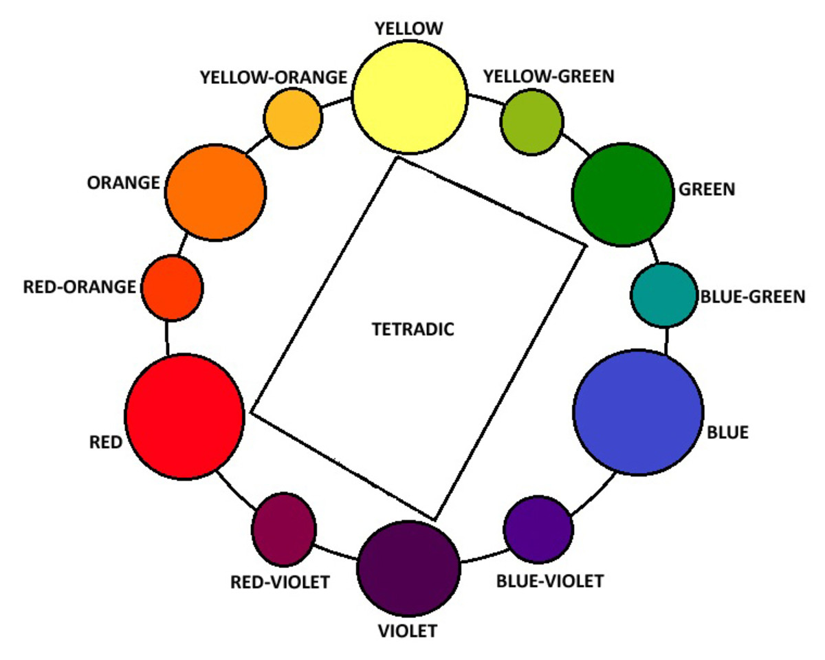 The tetrad color scheme uses a combination of colors that are two pairs of complementaries.