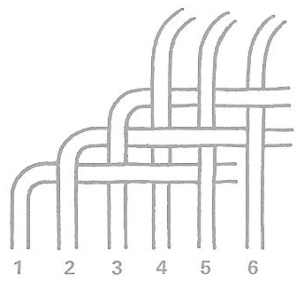 Figure 6: Braiding