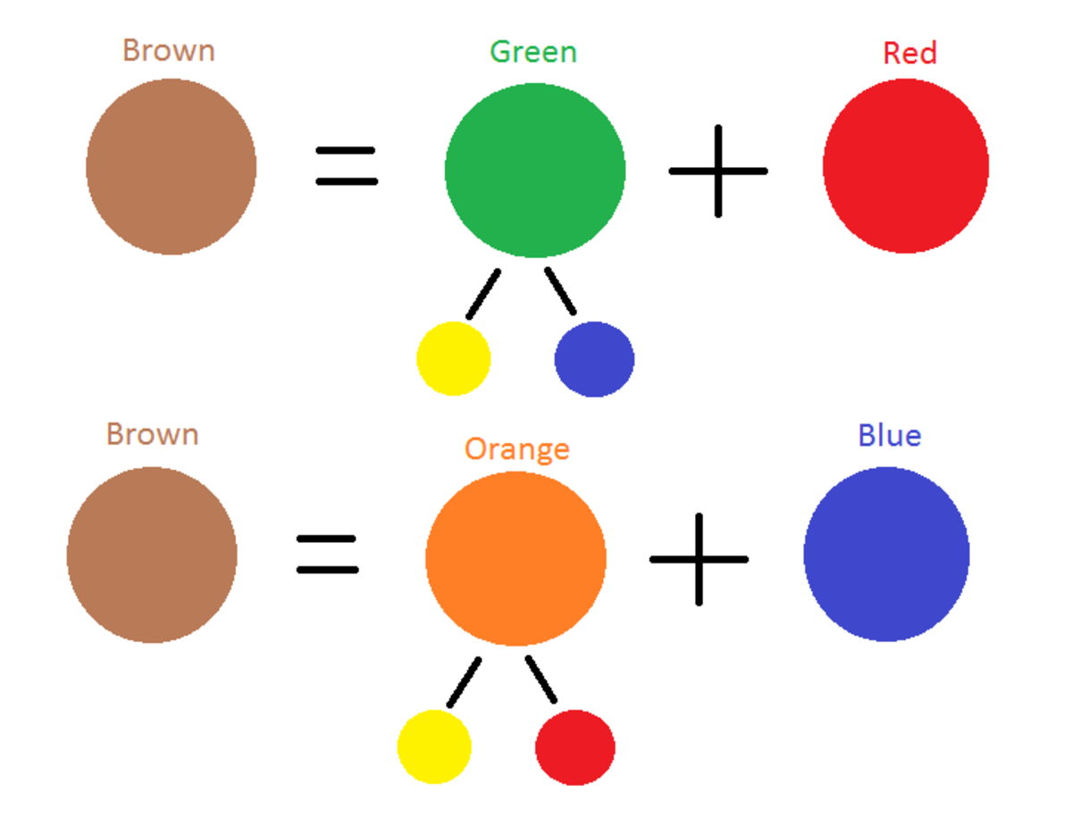 Brown can be mixed from the three primary colors.