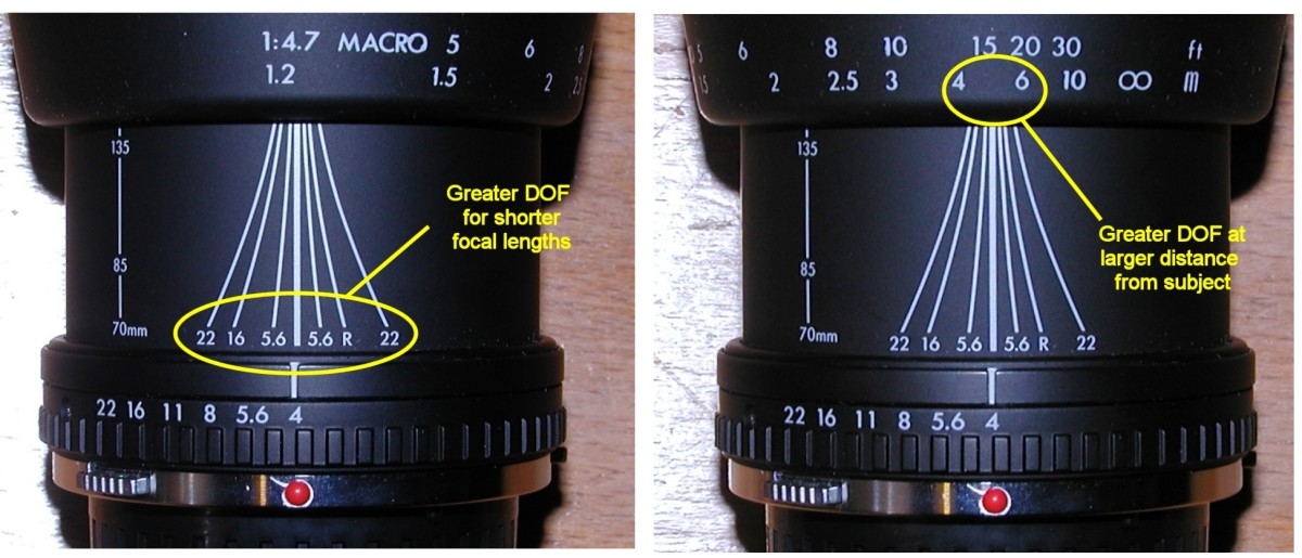 The curved lines indicate the DOF on the focusing ring