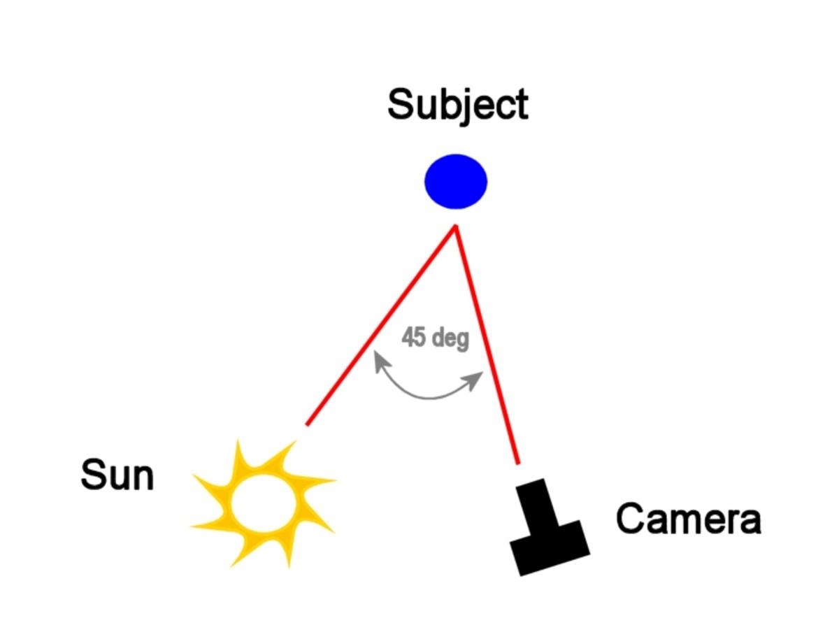 Angle between camera, subject and sun