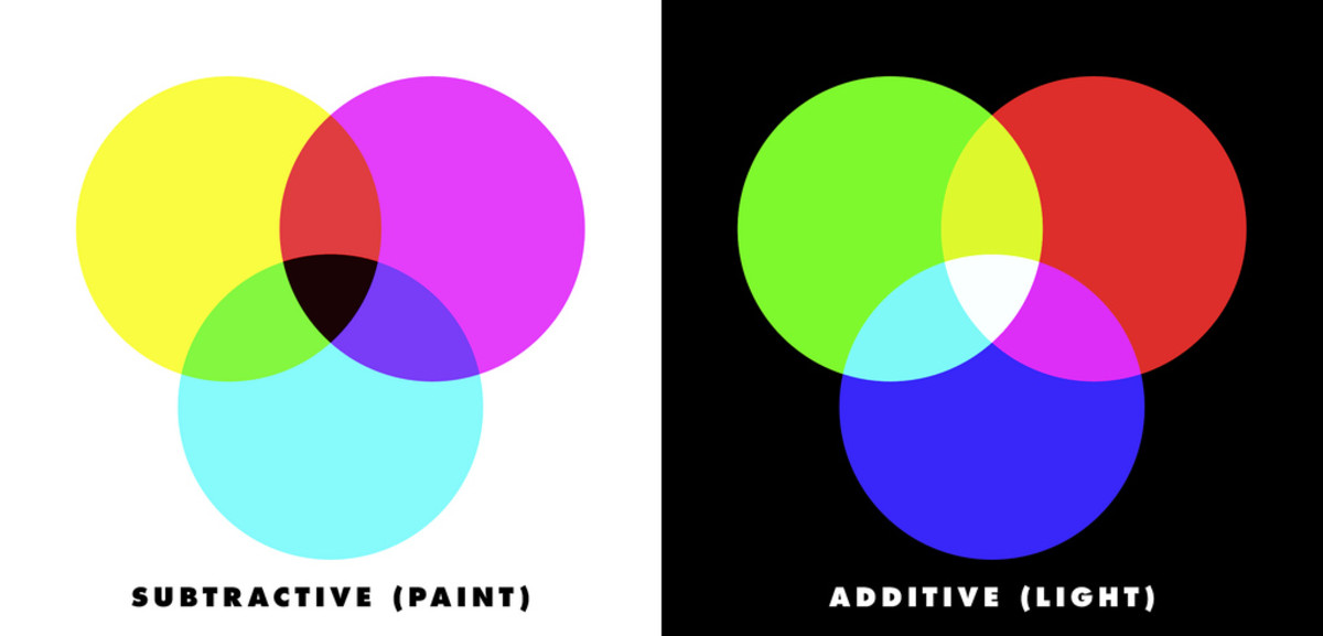 Here is a diagram of additive and subtractive colors