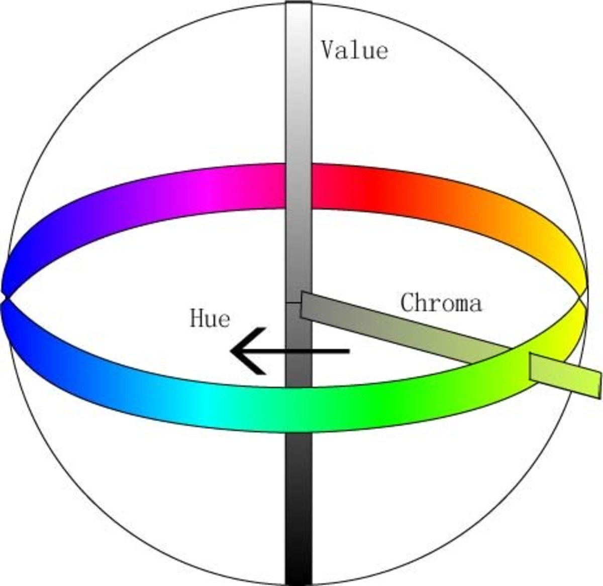 The Three Dimensions of a Color According to the Munsell System