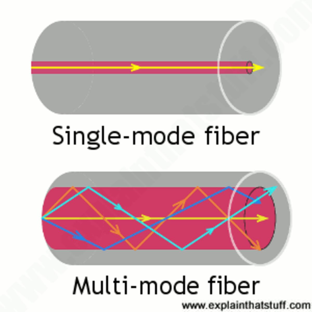 Multiple light colors flow down the multi-mode fiber.