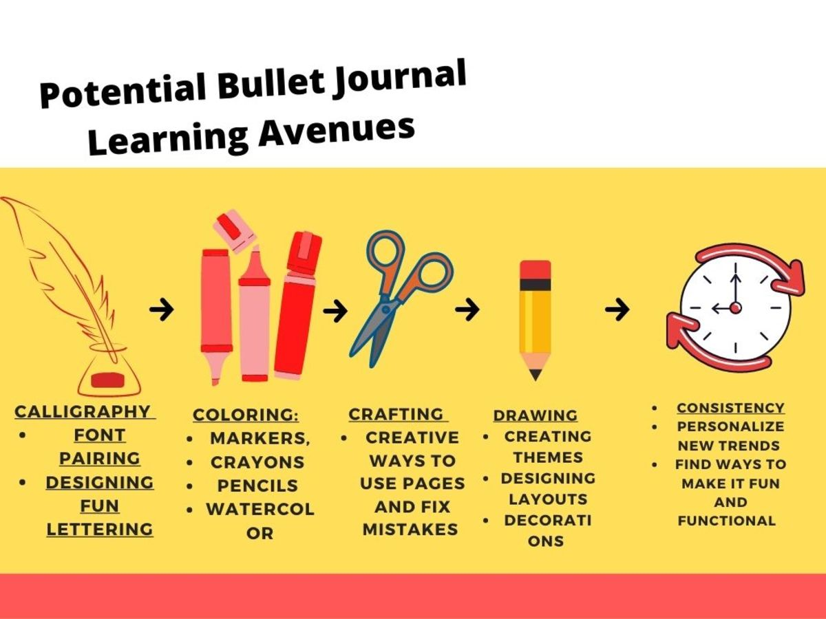 Creative avenues to take with your bullet journal.