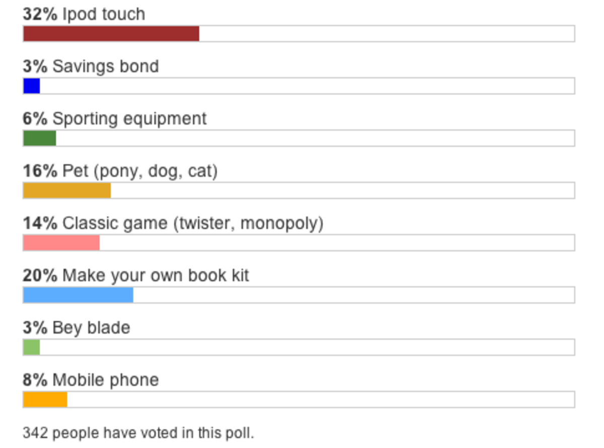 2012 - 2013 Poll Results
