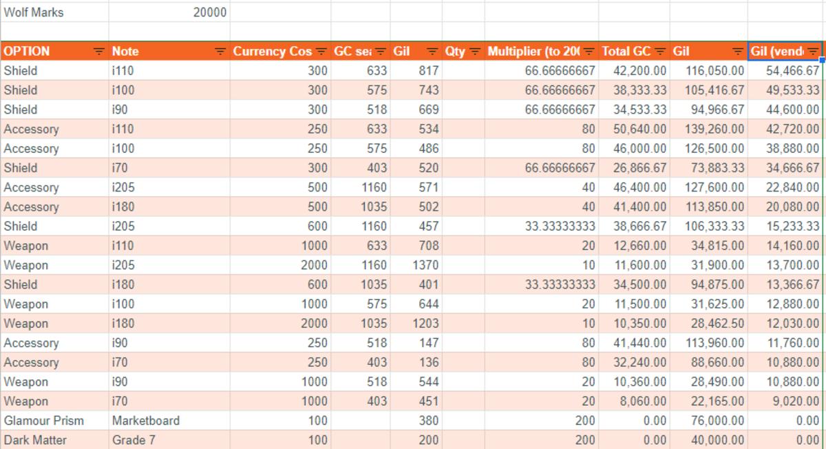 Gil Analysis for guarantees - Vendor prices!