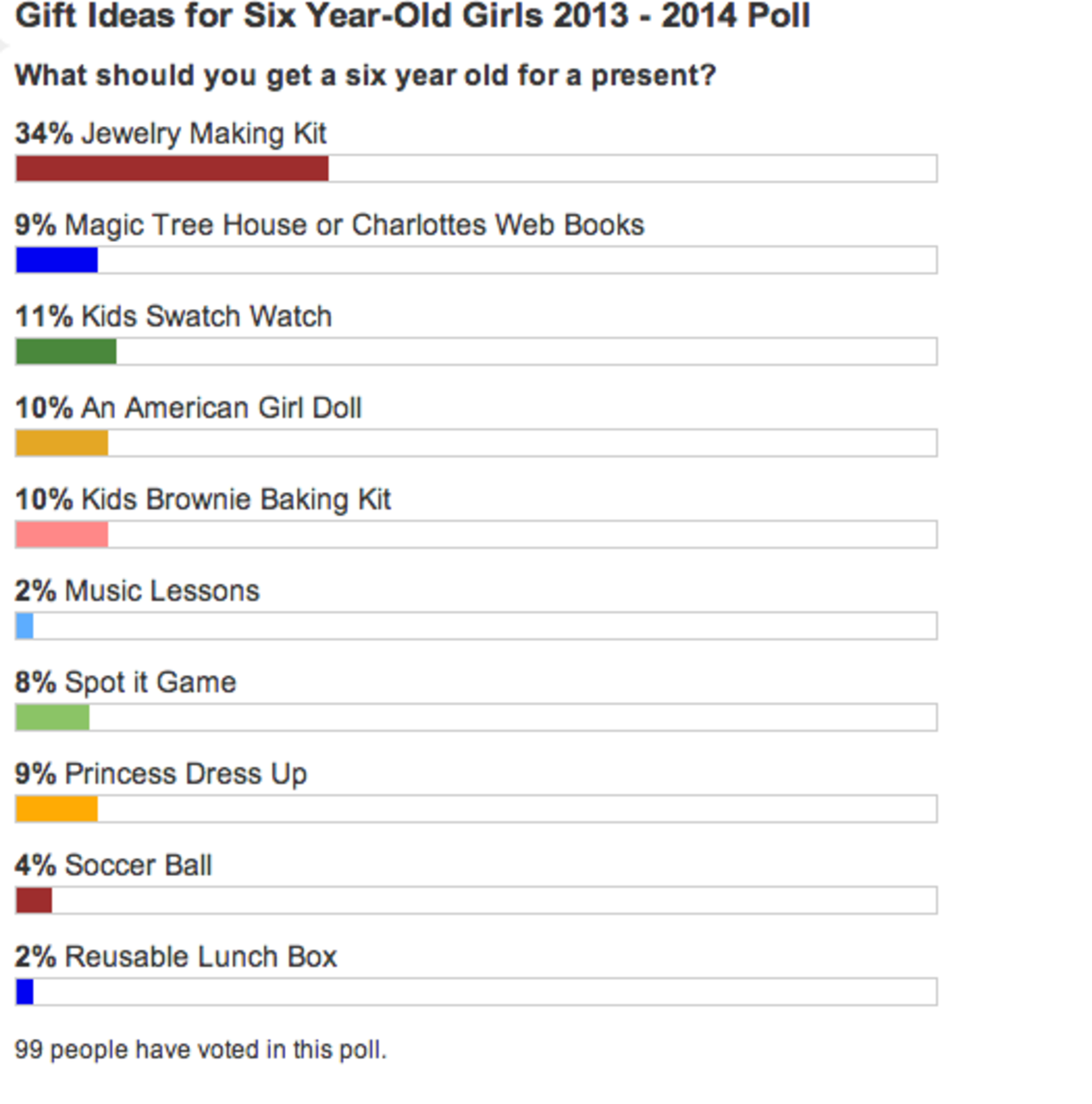 Poll results as of 2014