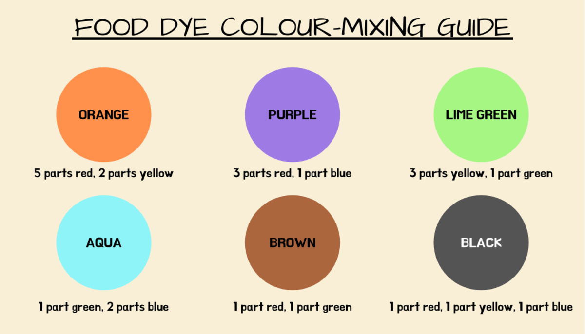 Use this mixing chart as a guide when making new colours by combining food dyes.