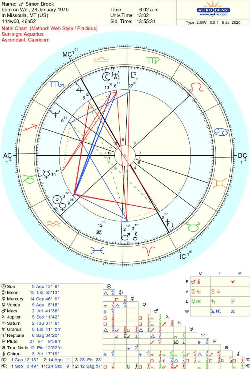 This is an example of what a natal chart looks like. You can see the axes (the equator and the meridian) on this chart. Simon Brook is a fictional character.