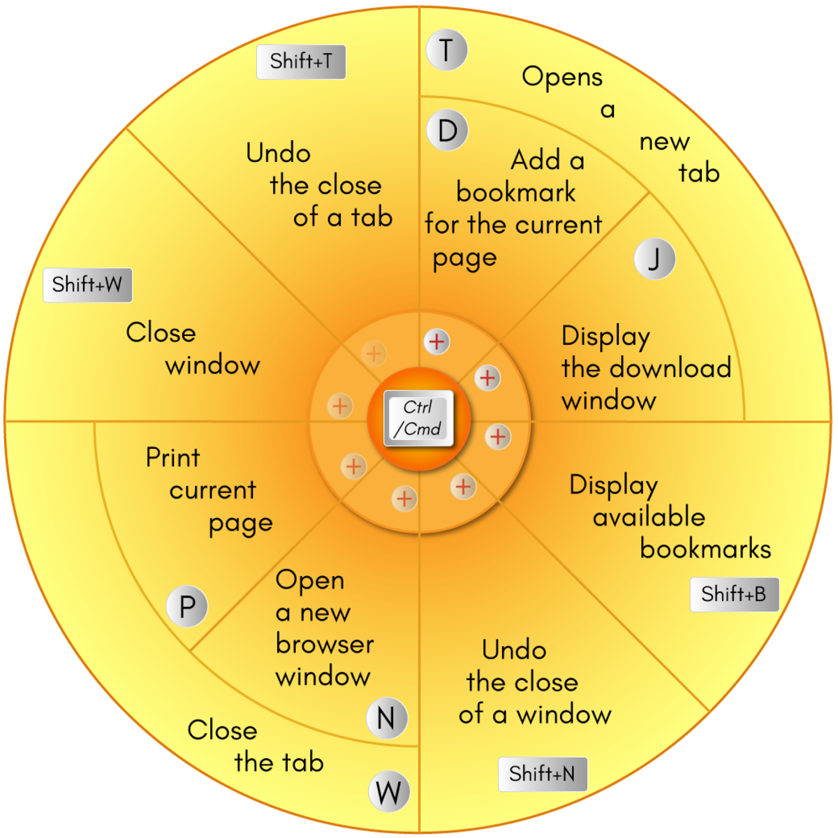 This image shows some shortcuts for basic functions while browsing in Firefox. The keystrokes begin with Ctrl if using a PC and Cmd if using a Mac.