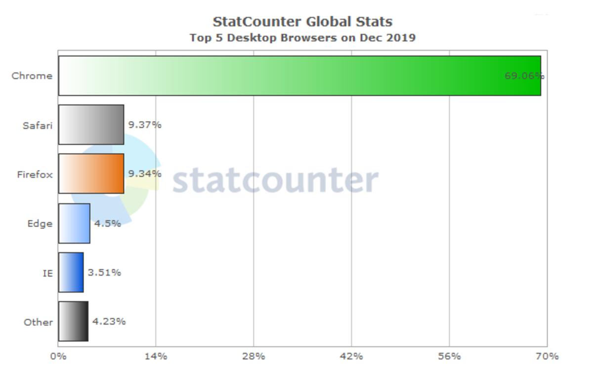 Internet Browser Usage World Wide 2019