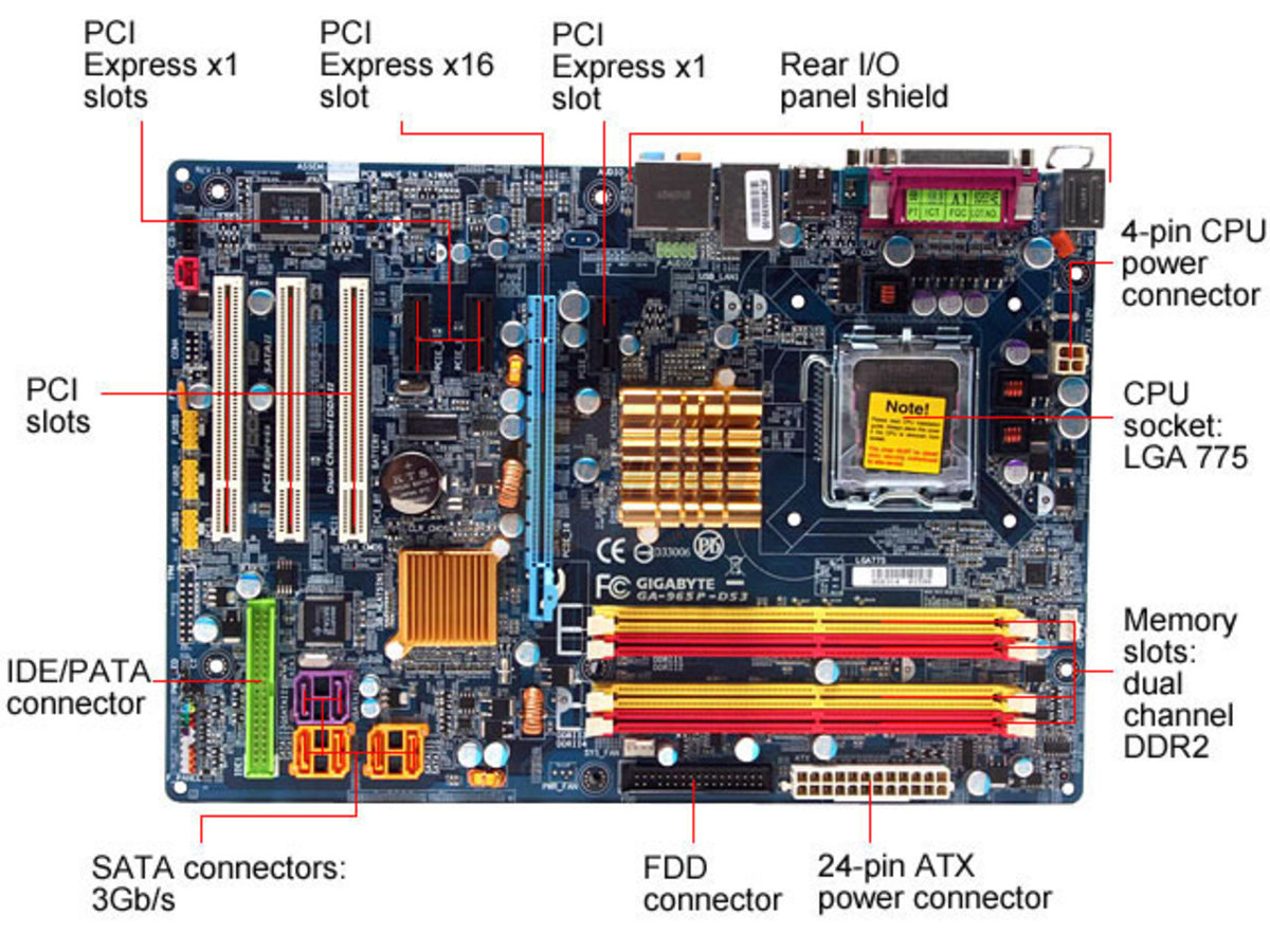 Motherboard Form Factors | TurboFuture