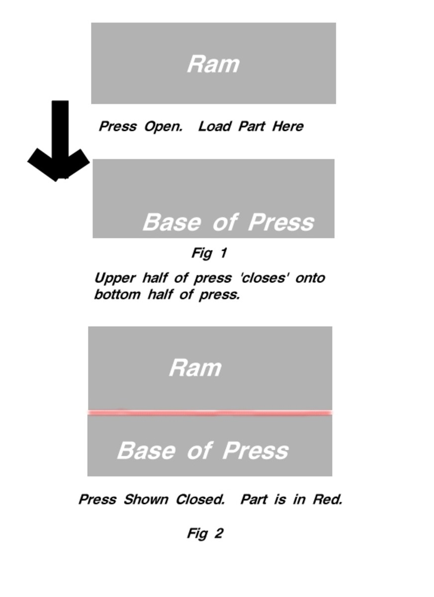 The base of a press is stationary; it's the top, or 'ram', that closes and provides pressure with the help of gravity.