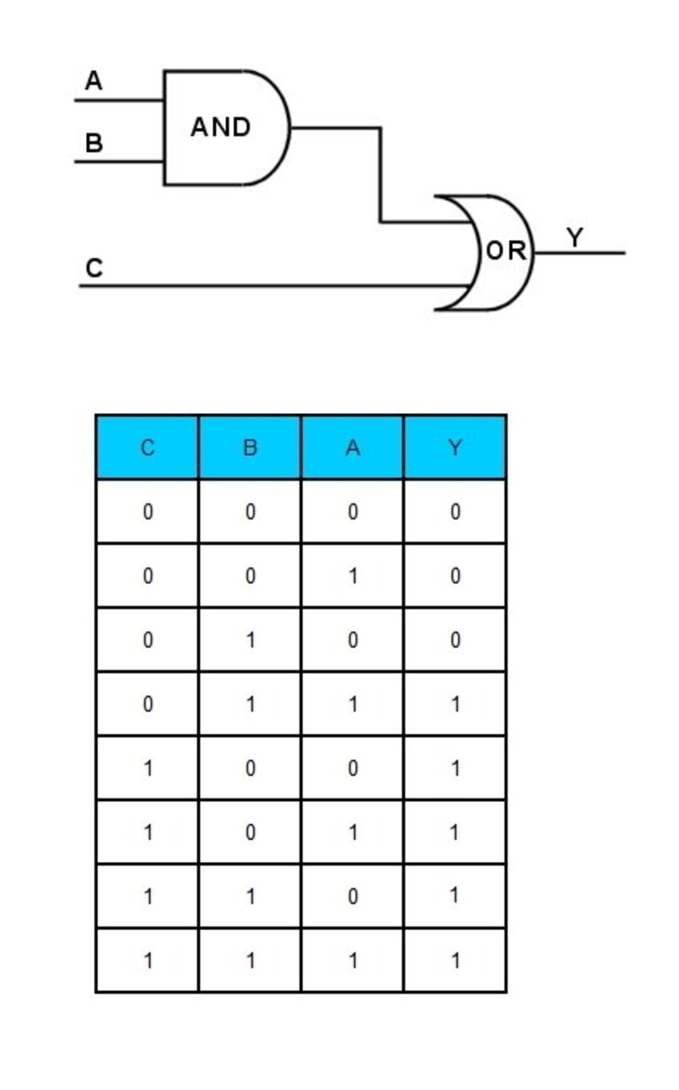 Truth table for a simple digital circuit.  Y = A.B + C