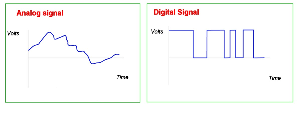 """Analog and digital signals. The analog signal varies continuously over time, the digital single is either """"high"""" or """"low"""""""