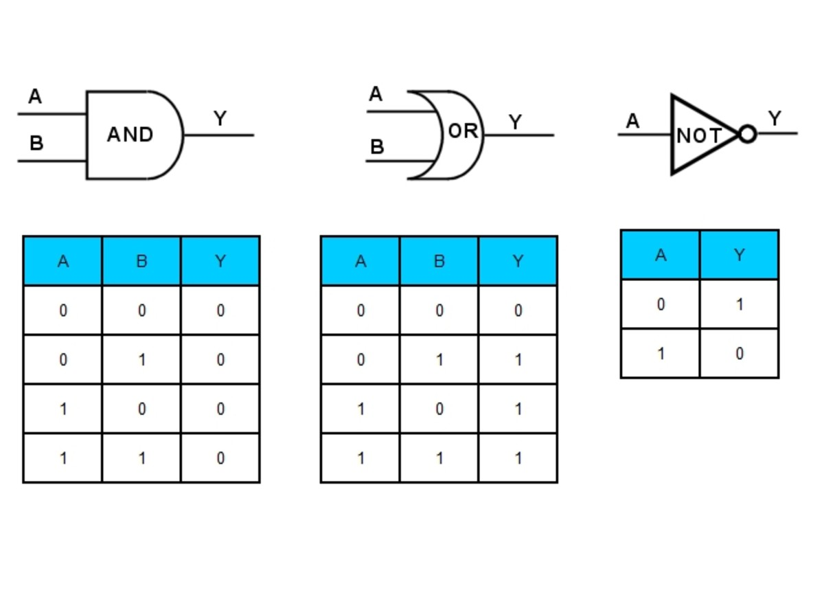 Logic gates, AND, OR and NOT and their truth tables